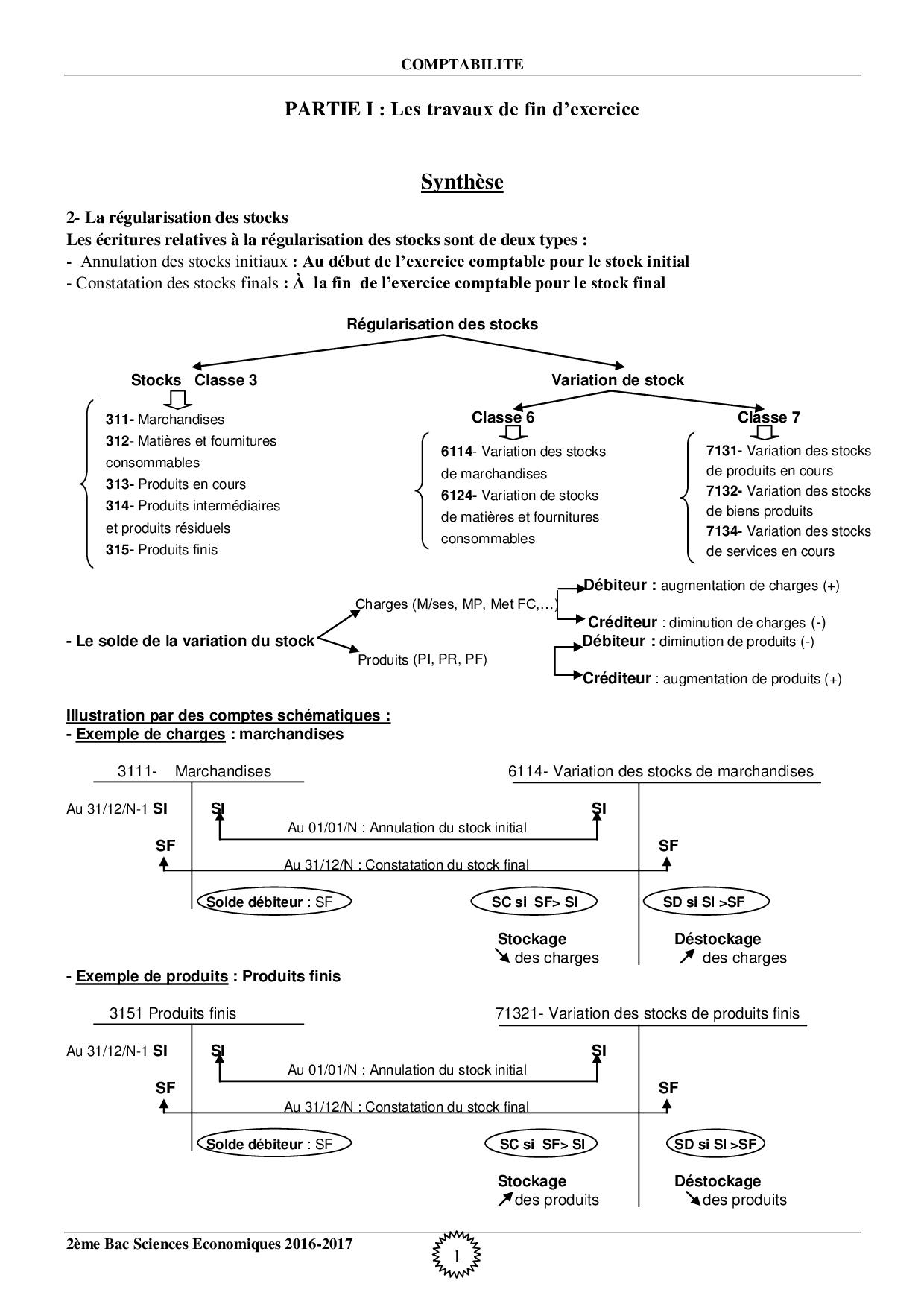 Travaux De Fin D Exercice Synthese Et Exercices Alloschool