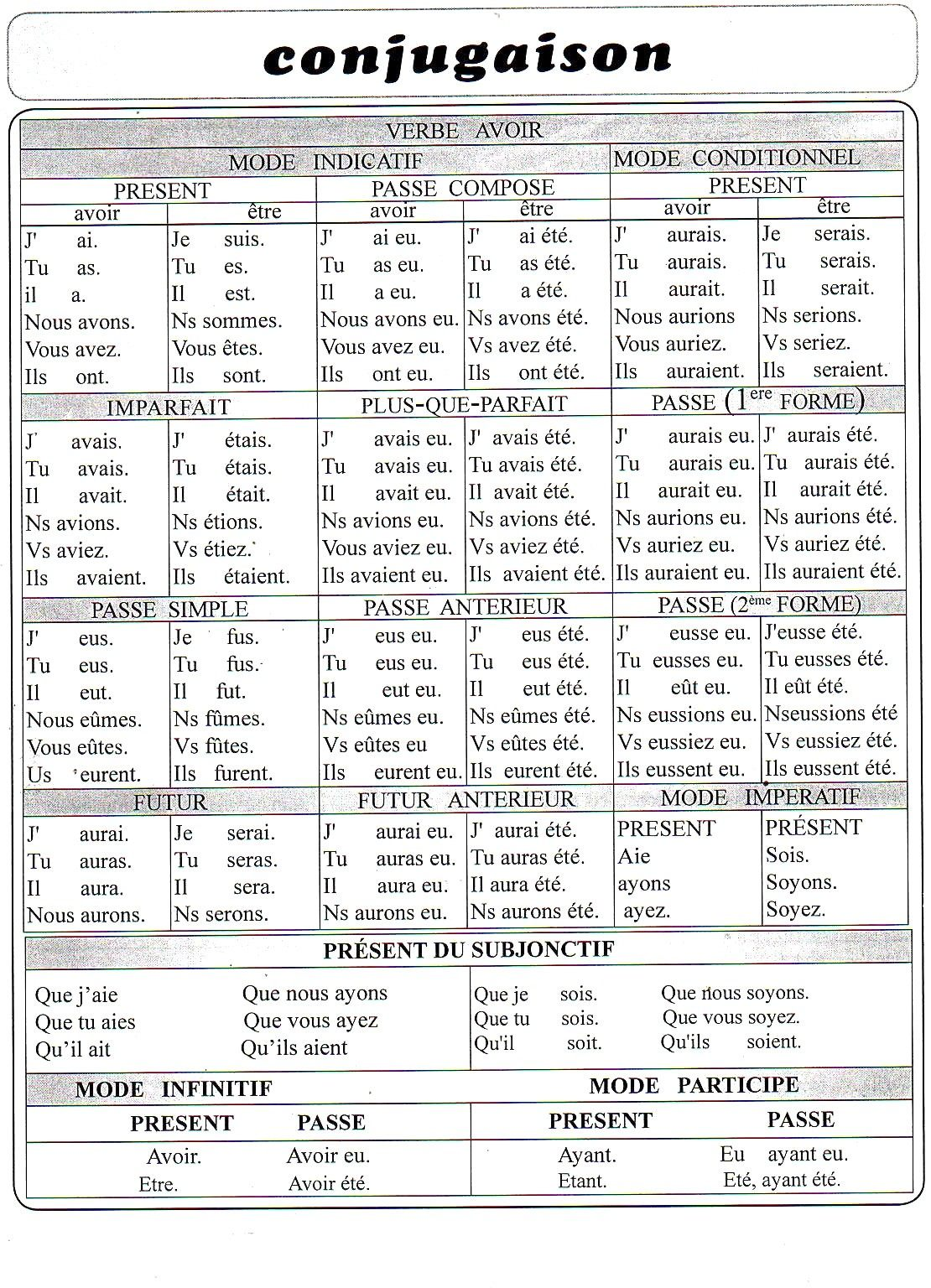 Résumé de Conjugaison - AlloSchool
